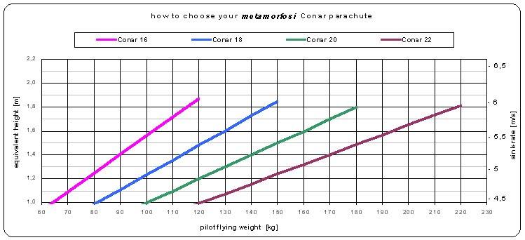 Выбор размера парашюта